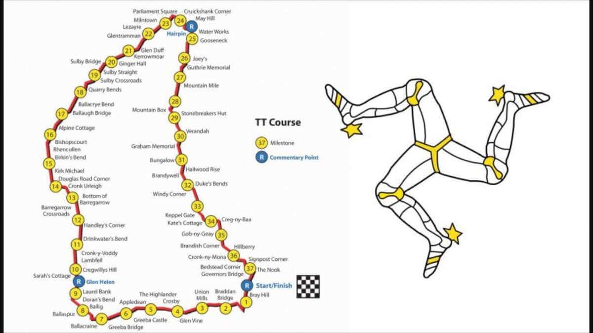 TT Races Track